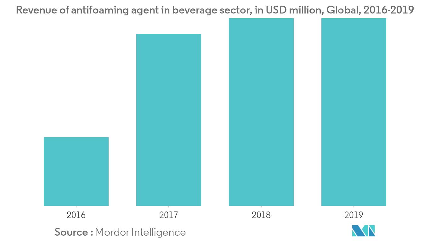 Antifoaming Agent Market1