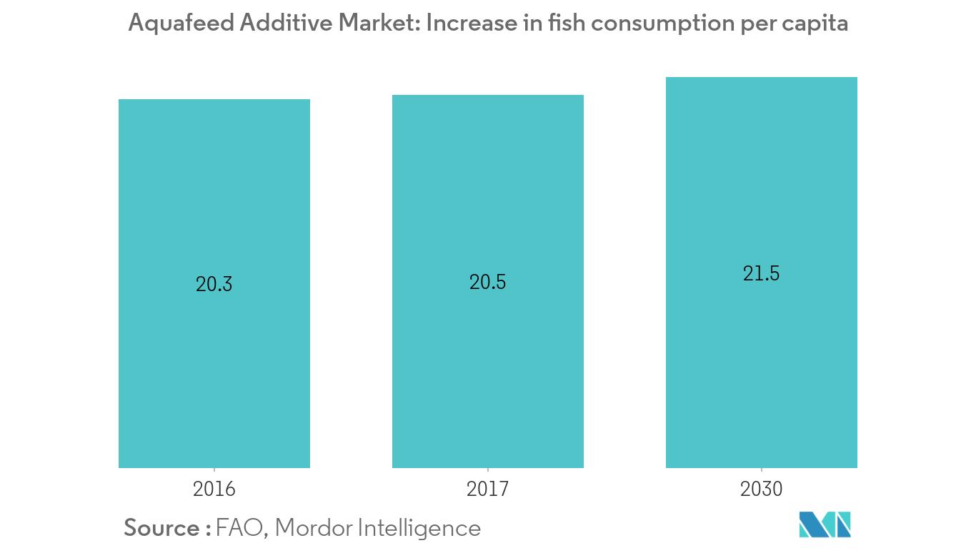 aquafeed additive market1