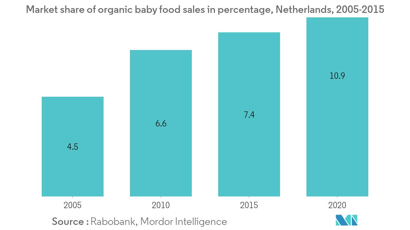 Baby Food Market1