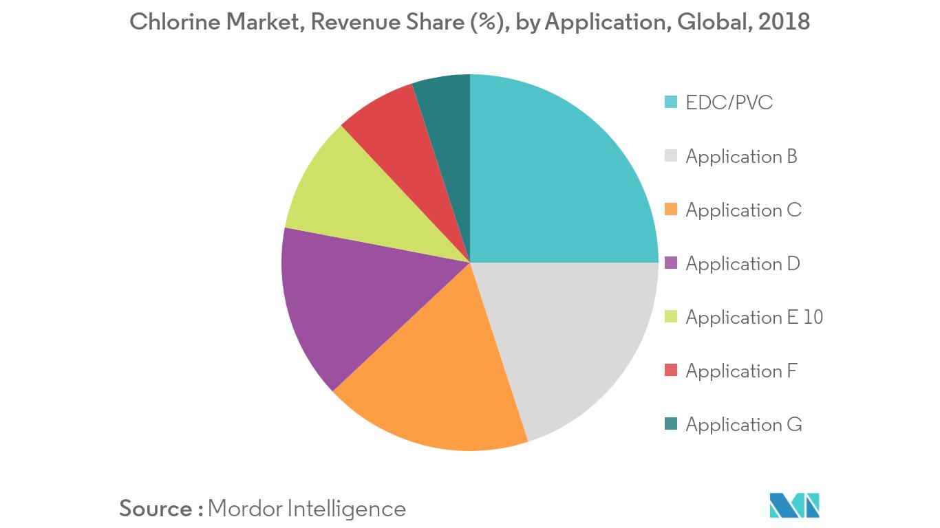 Chlorine Market Revenue Share
