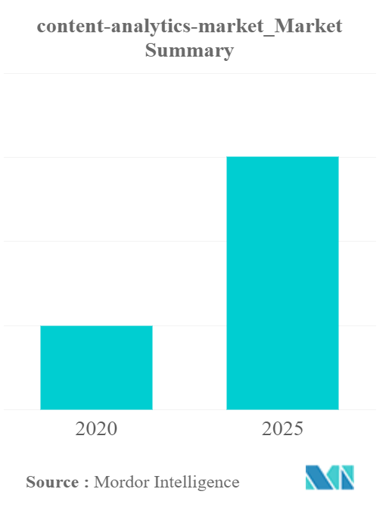 Content Analytics Market Overview