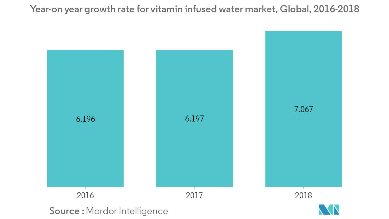 Food Fortifying Agents Market1