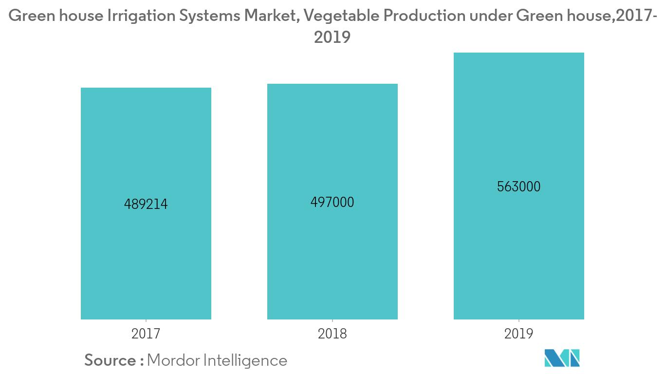 Green house Systems Market Market1