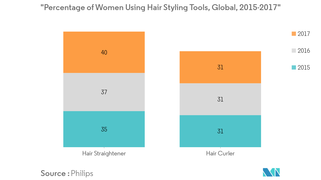 Hair Styling Tools Market 1