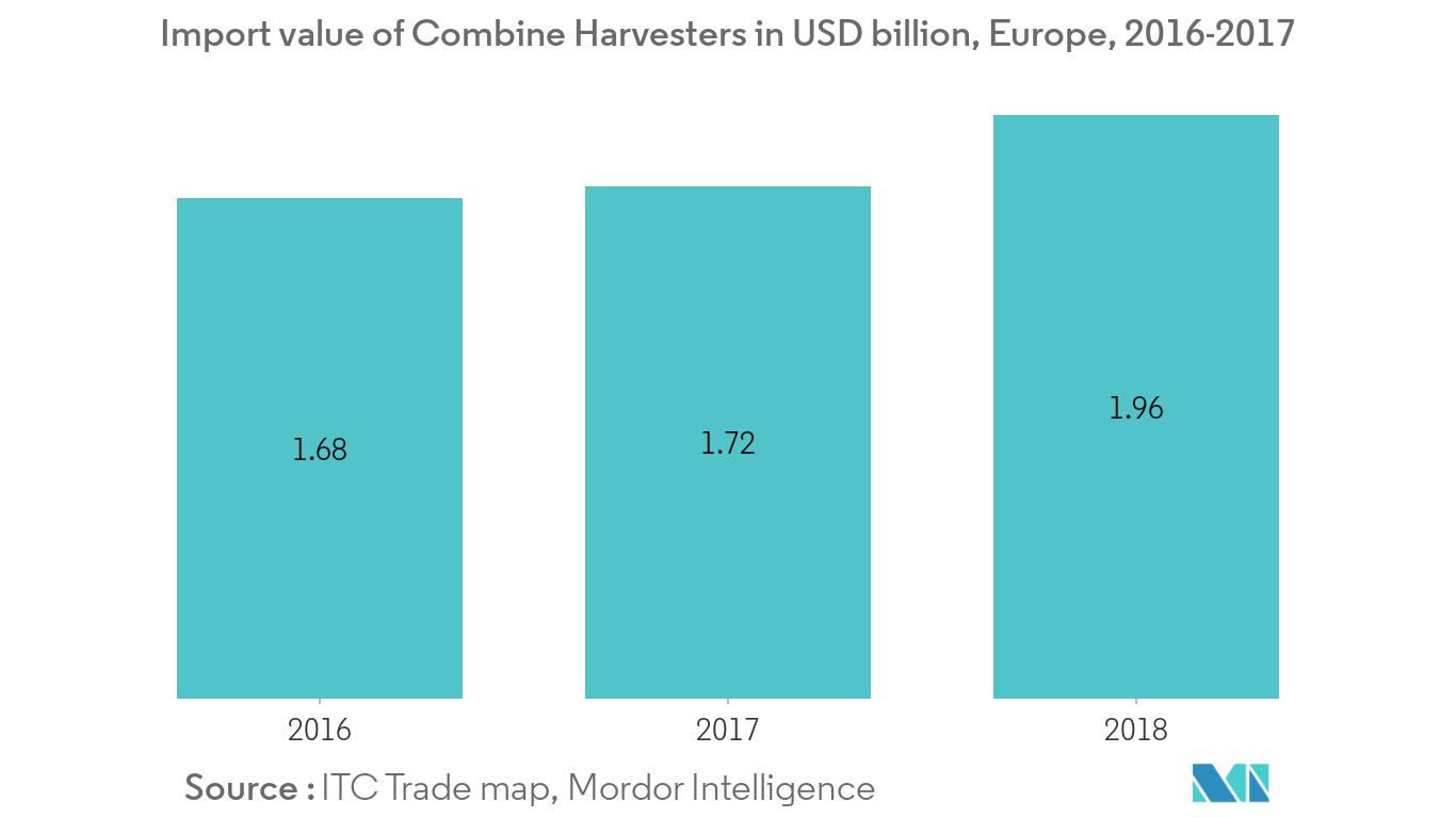 harvesting-machinery-market1