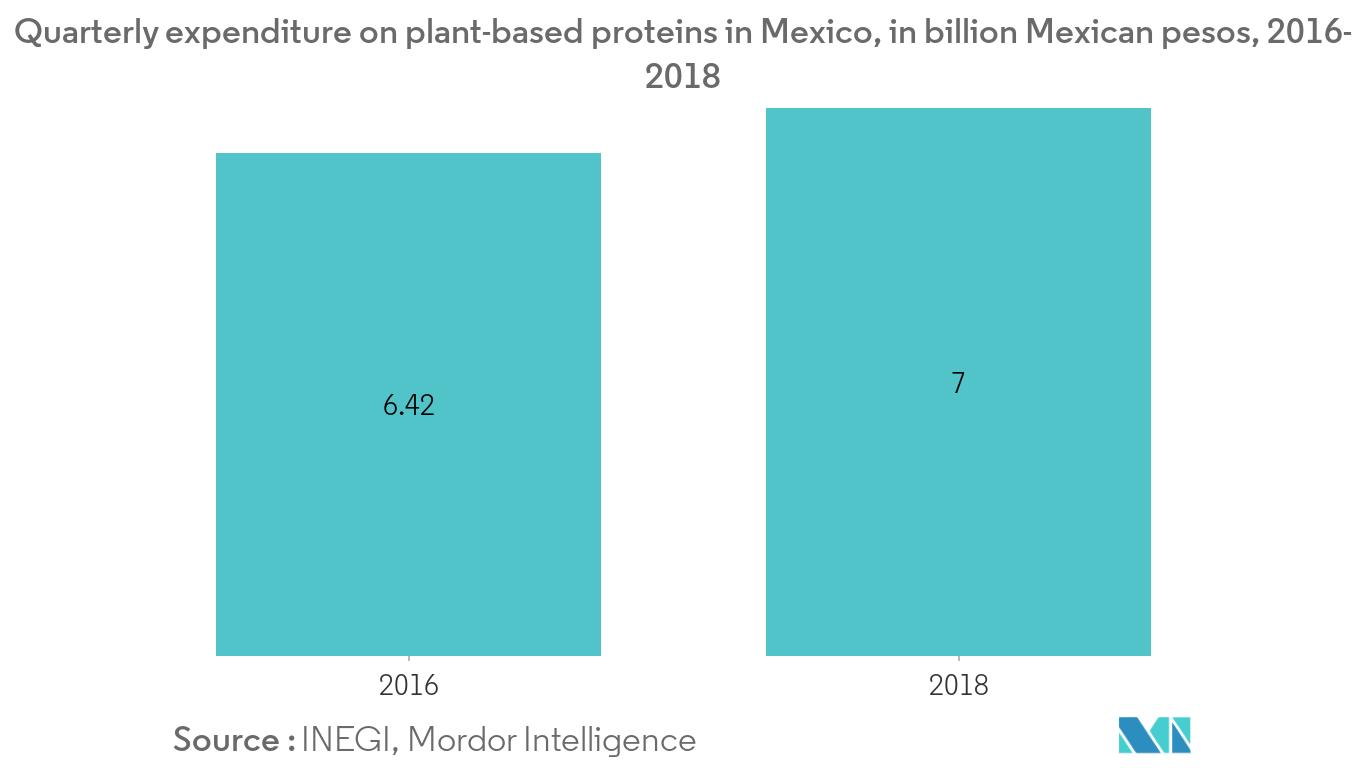 Hydrolyzed Vegetable Protein Market1