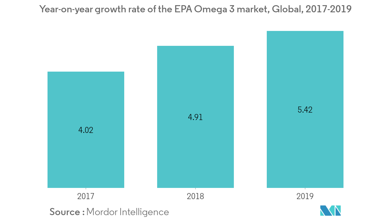 Omega3 PUFA Market1