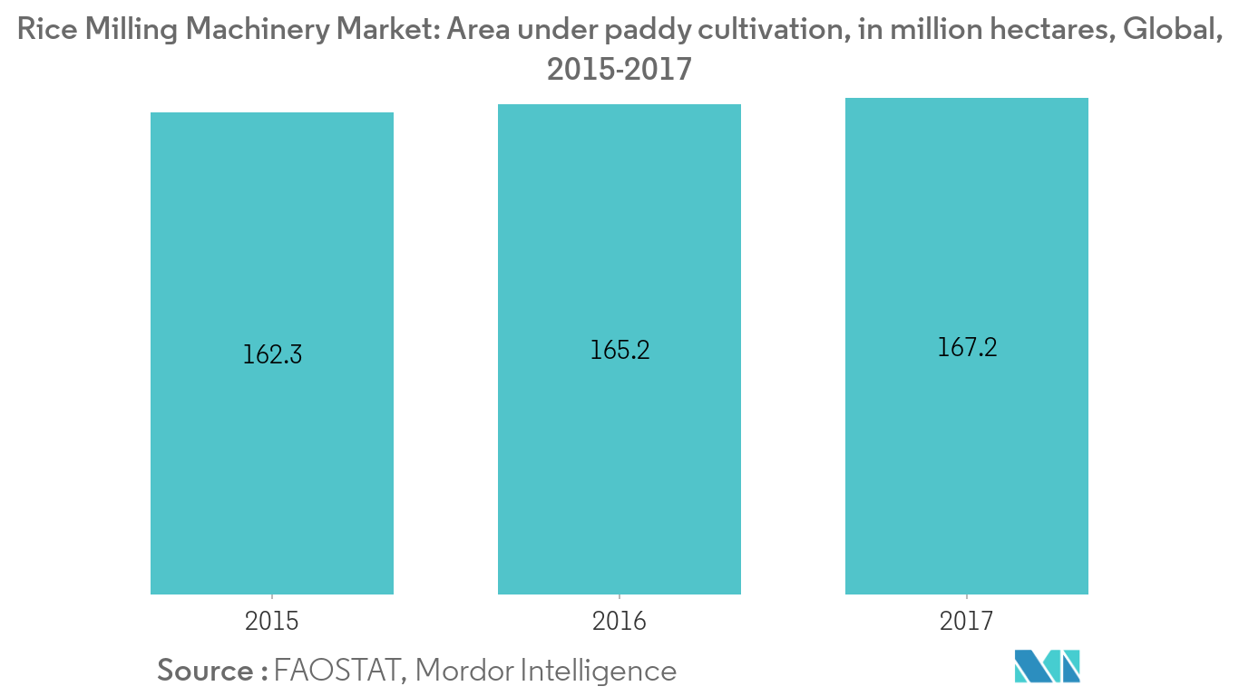 rice-milling-machinery-market1
